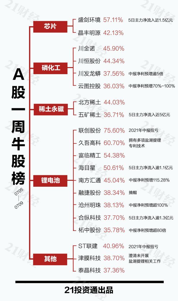透视一周20大牛熊股:最牛股联创股份4天3板 锂电池还能追涨吗?