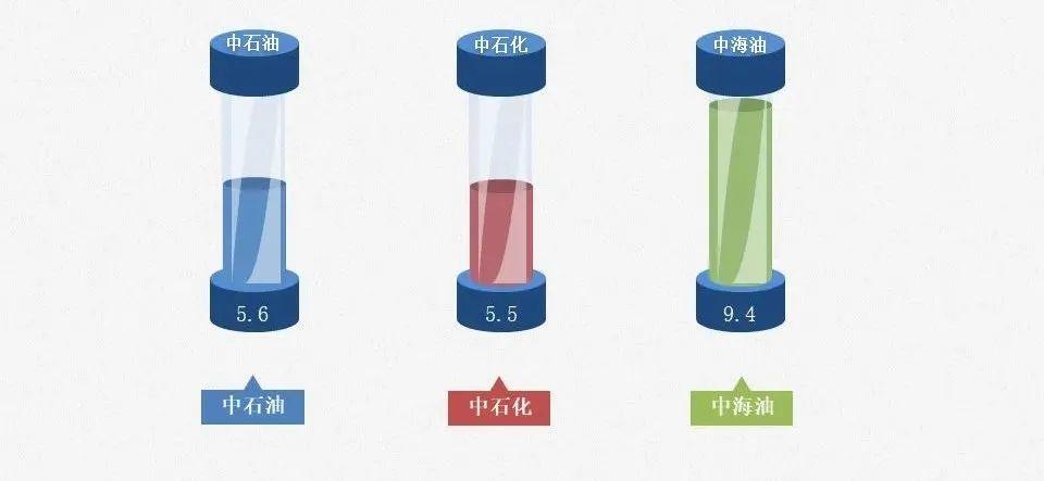 世界能源统计报告出炉!石油行业遭重创,三桶油表现亮眼