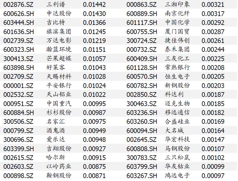 【国盛量化】沪深300确认日线级别下跌