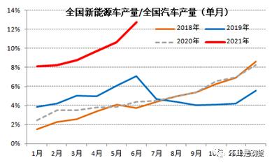 新能源车产量6月数据点评:渗透率创历史新高、可持续性较强
