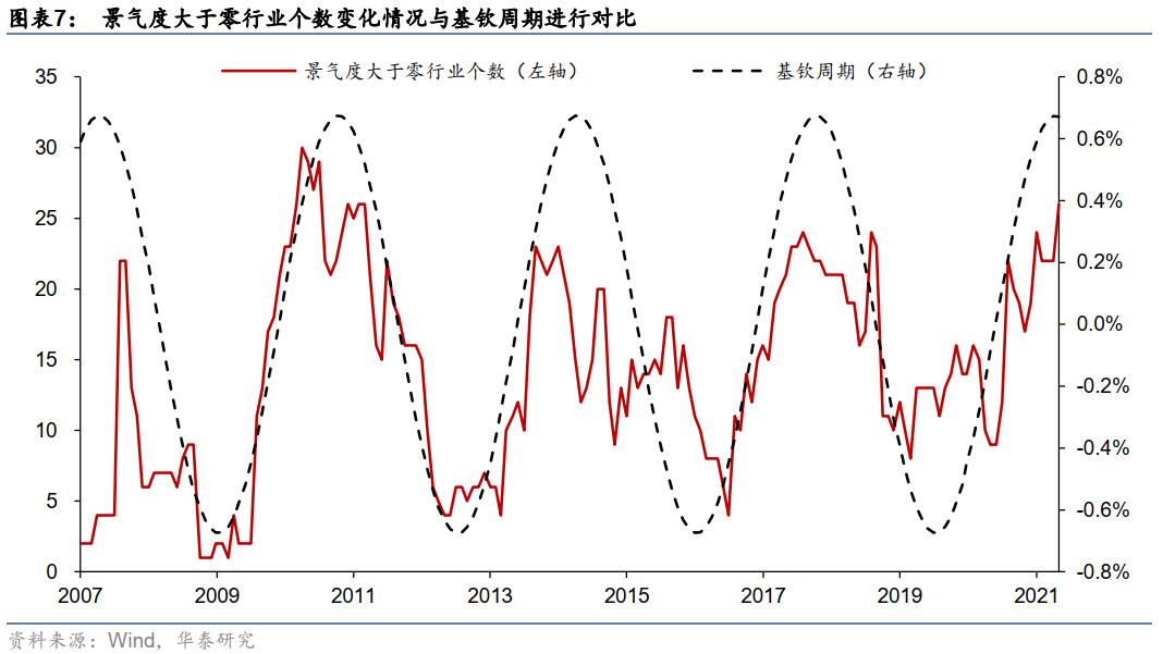 【华泰金工林晓明团队】三季度看好周期与科技成长的逻辑——观点周报20210711
