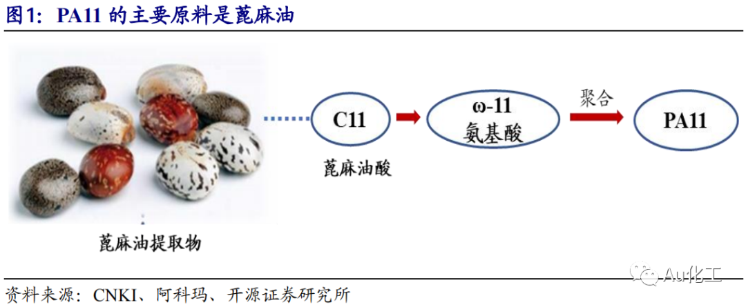 【开源化工】新材料周报:尼龙新材料系列(三)尼龙11性能优异,国产化进程待加速