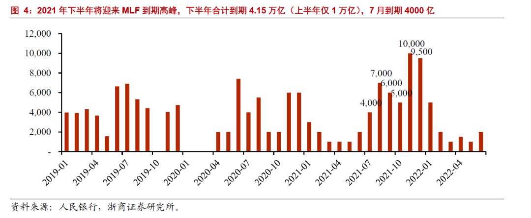 【浙商 银行】下半年策略:宽货币+宽信用=还是买银行