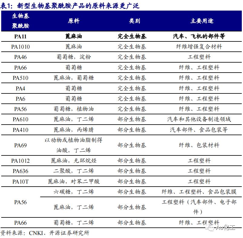 【开源化工】新材料周报:尼龙新材料系列尼龙11性能优异,国产化进程待加速