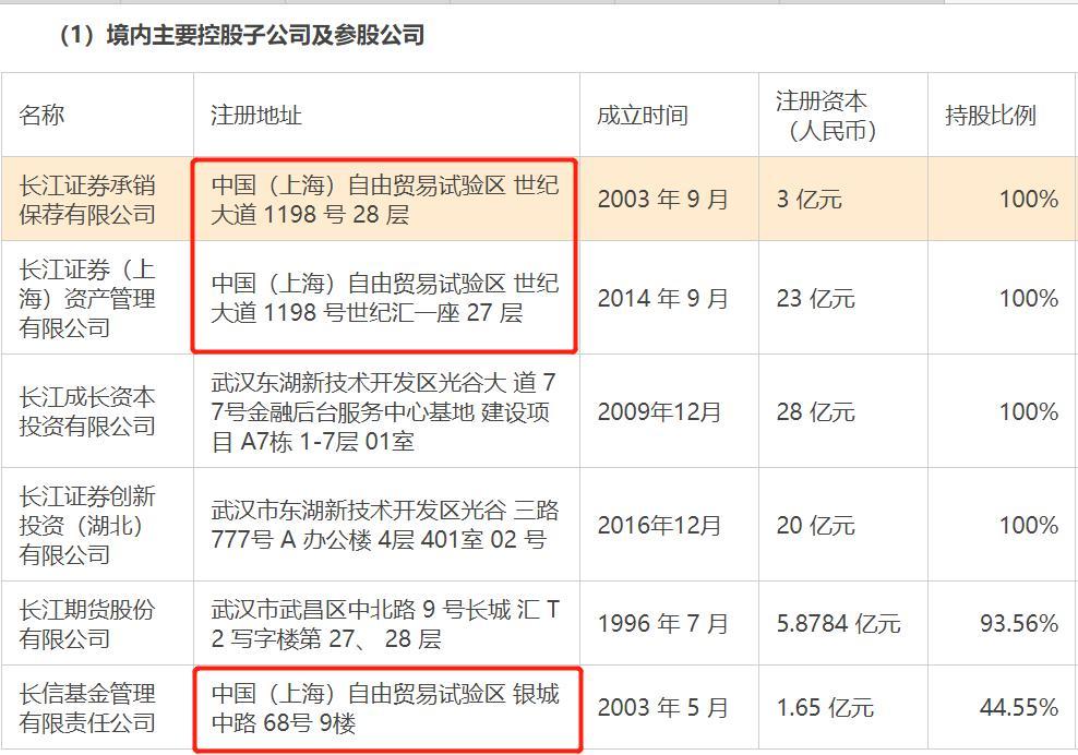 斥资9亿 长江证券购置武汉新办公楼:上半年利润可覆盖买楼支出