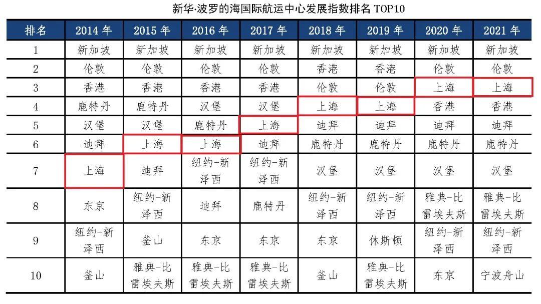 """迈向""""全面建成""""新阶段,上海国际航运中心建设走过怎样的波澜历程?"""