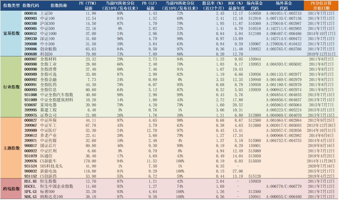 2021年7月12日A股主要指数估值表