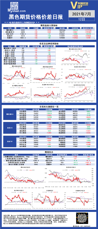Mysteel:黑色期货价格价差日报2021年07月12日