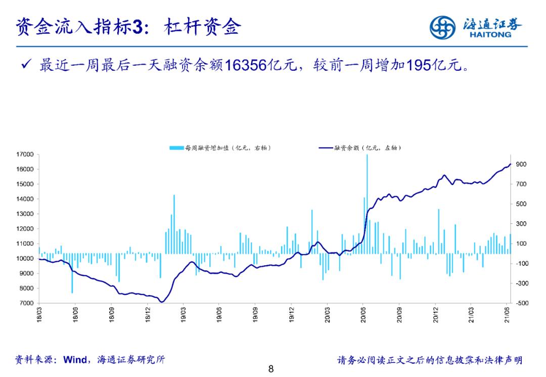 【海通立体策略】上周资金净流入170亿元