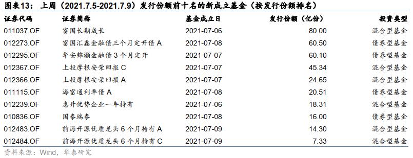 【华泰金工林晓明团队】本周新发五只FOF,多为稳健型产品——FOF周报20210712