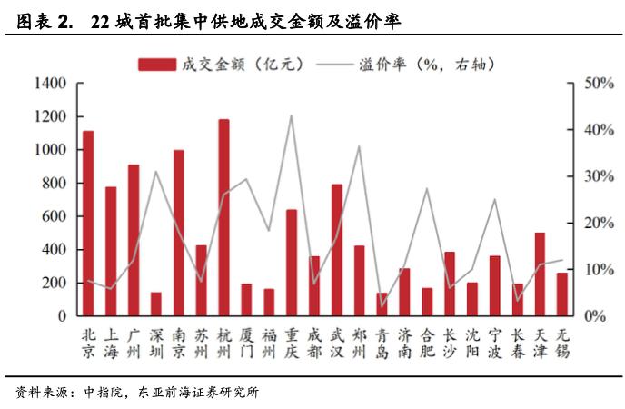【东亚前海地产】首批集中供地收官,下半年市场销售更激烈