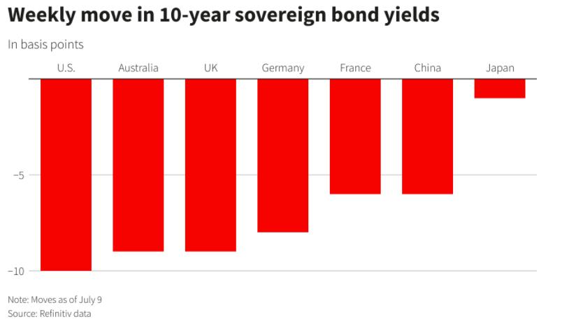 关键周!鲍威尔证词携CPI数据重磅出炉 债市狂飙能否继续?