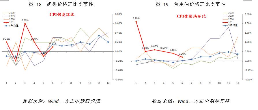 【宏观】肉价拖累CPI严重 PPI如期回落