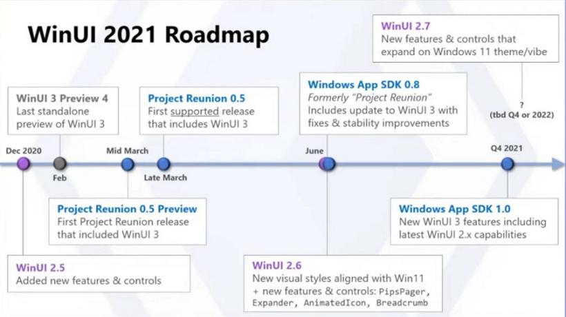 微软Win11将重点优化Win32应用,为其带来现代化界面