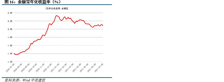 【中信建投 固收】全面降准到来,收益率应声回落——利率债周报