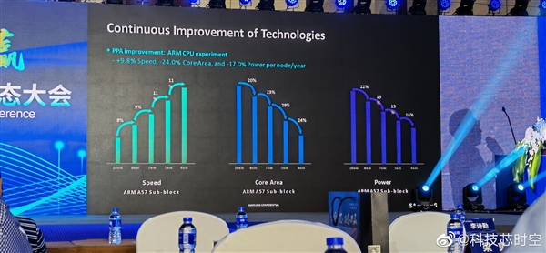 三星3nm突变!2023年才量产、落后台积电一年