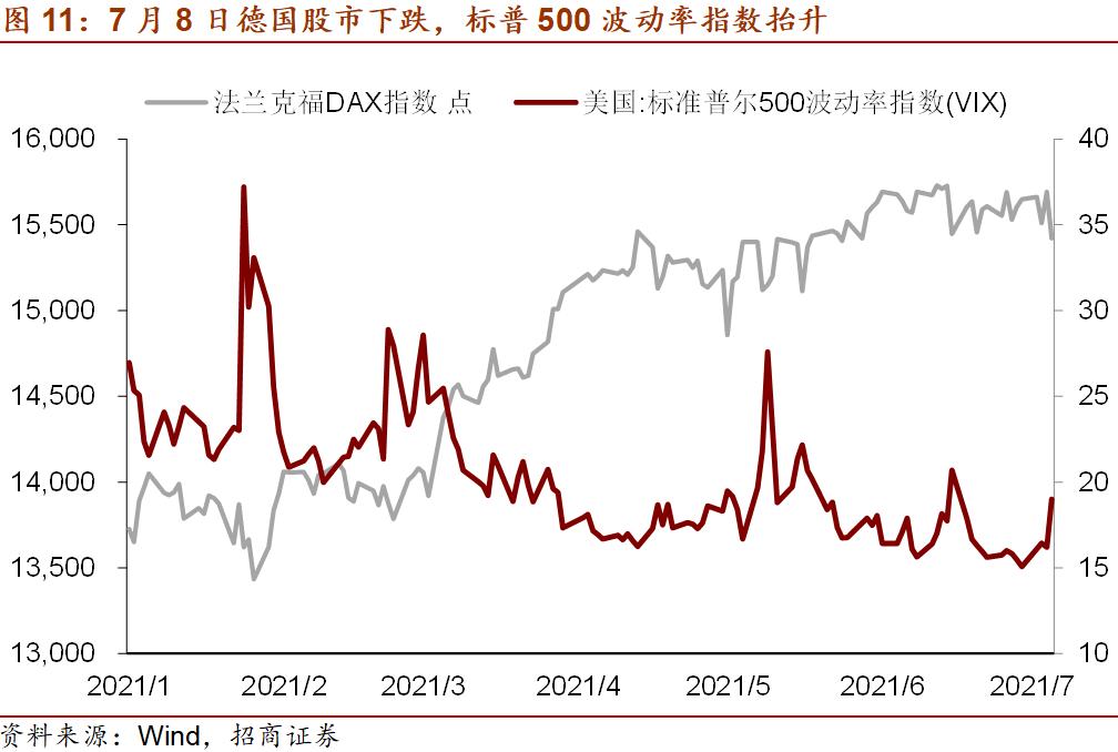 招商宏观:美债跌破1.3%和油价下跌在反映什么?