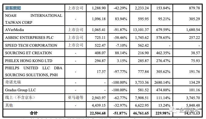蹊跷的奥尼电子IPO:960万投资变1.1亿,估值跳涨谁在刷单