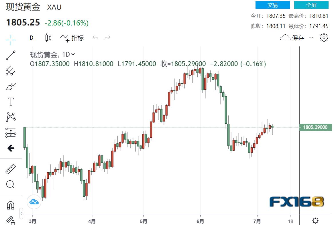 通胀确实已经在5月见顶了?市场屏息以待重磅事件!金价遭遇三波巨量交易上演V型反转