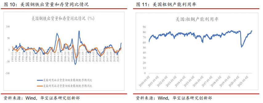 钢价领先原料价格上行,吨钢毛利逐步回升——钢铁行业周报