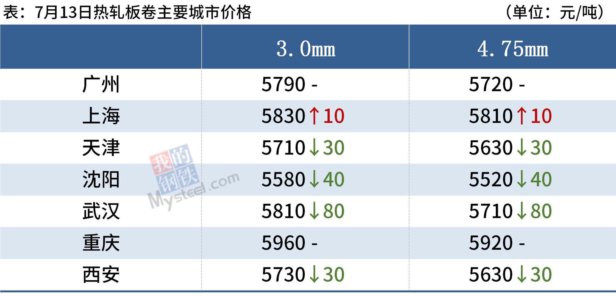 钢坯跌至5100,铁矿石涨逾3%,钢价涨跌空间有限
