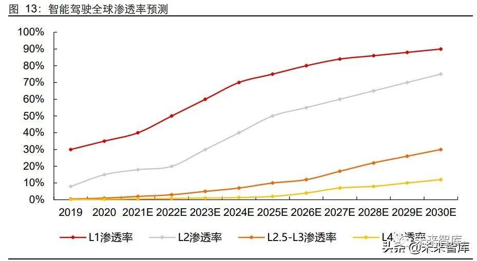 汽车光学产业链专题研究报告:智能驱动量价齐升