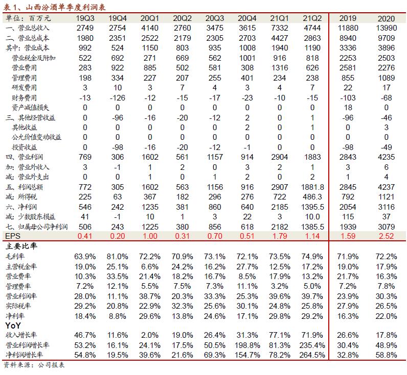 【招商食品】山西汾酒:业绩持续高增,区域拓展正反馈形成