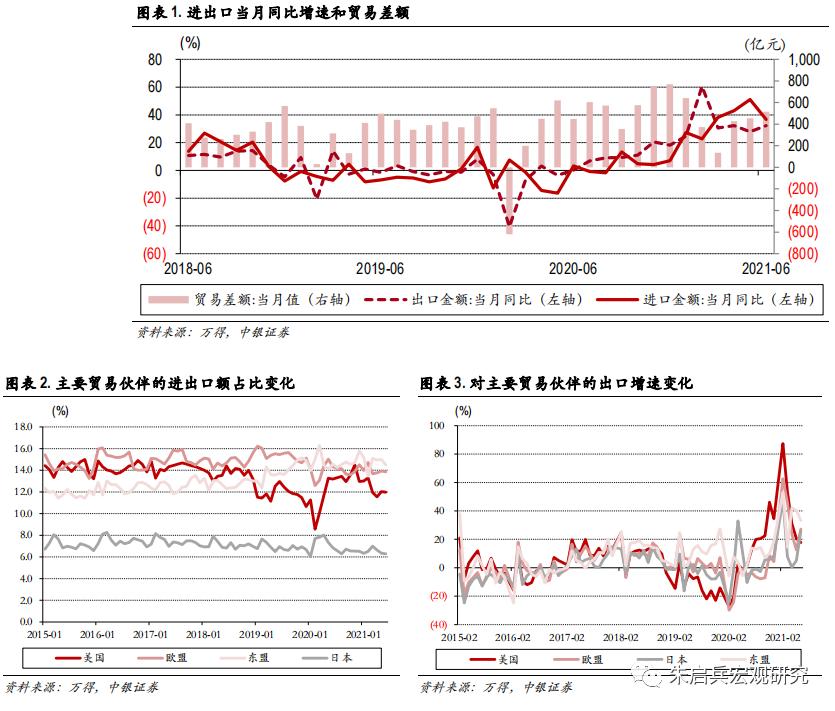 【中银宏观:6月进出口数据点评】下半年出口增速大概率回落,进口或维持强势