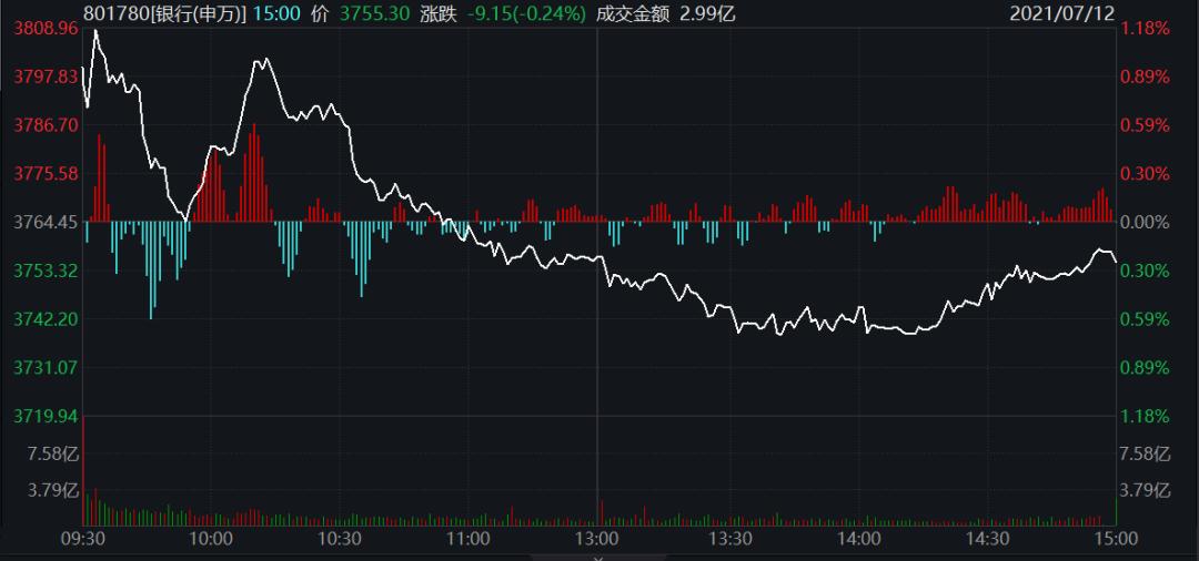 尖子生遭爆锤:银行板块连续四日下跌 ETF逆市大幅流入 黄金坑要来了吗?