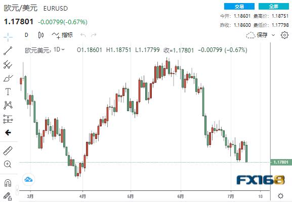 美CPI提振美联储加息预期、明年底加息板上钉钉?机构:欧元、英镑、日元走势分析预测
