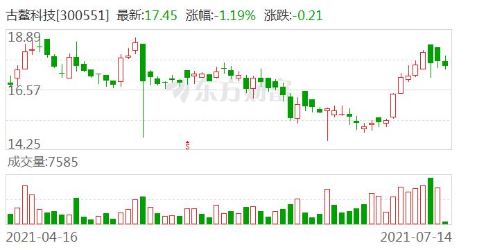 古鳌科技拟收购北京东方高圣51%股权 未公布标的业绩签3年1.26亿对赌协议