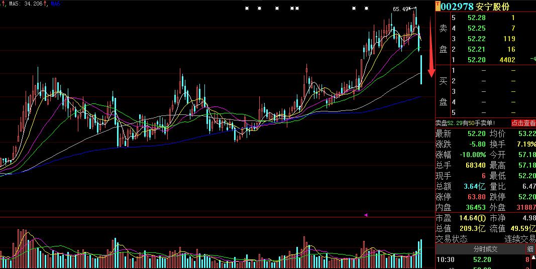 安宁股份3天跌20%,53亿市值蒸发 网友炸锅:满仓拿了半年多,3天利润全亏没了