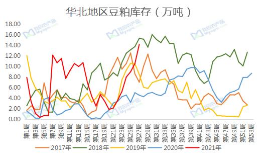 我的农产品:简析暴雨影响下的华北豆粕市场