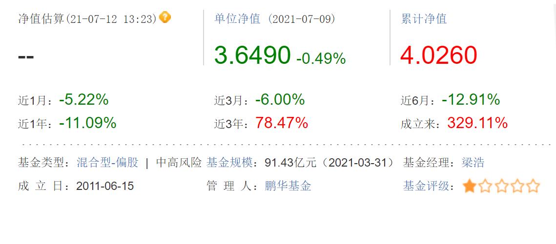 鹏华基金踩雷华夏幸福 新兴产业混合基金年内降幅达11%,明星经理赚钱能力遭质疑?