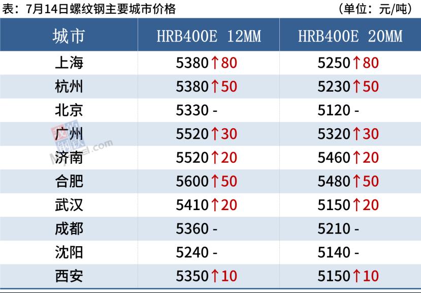 """期卷冲击6000关口,江苏核查""""去产能"""",钢价继续涨"""