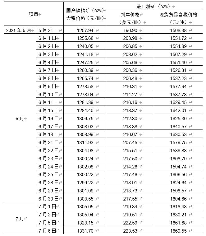 6月份中国铁矿石价格指数继续上升