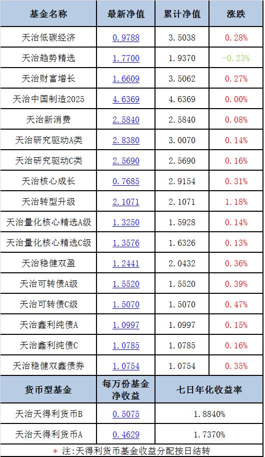 【每日净值】天治转型升级+1.18%