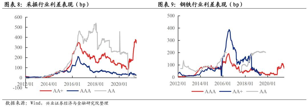 【兴证固收.信用】地产债行业利差面临持续上行压力——6月兴证固收行业利差跟踪
