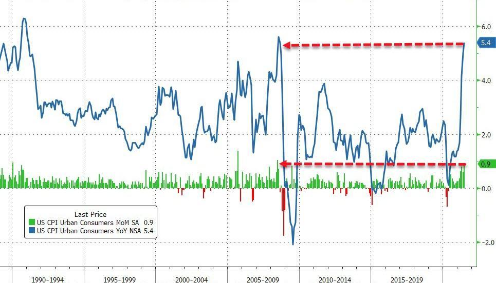 """通胀""""爆表""""!创13年来新高 美股却崩了、黄金多头静待鲍威尔"""
