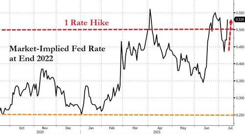 """美债多头一夜连挨两""""闷棍"""":通胀再度爆表、长债标售不佳"""