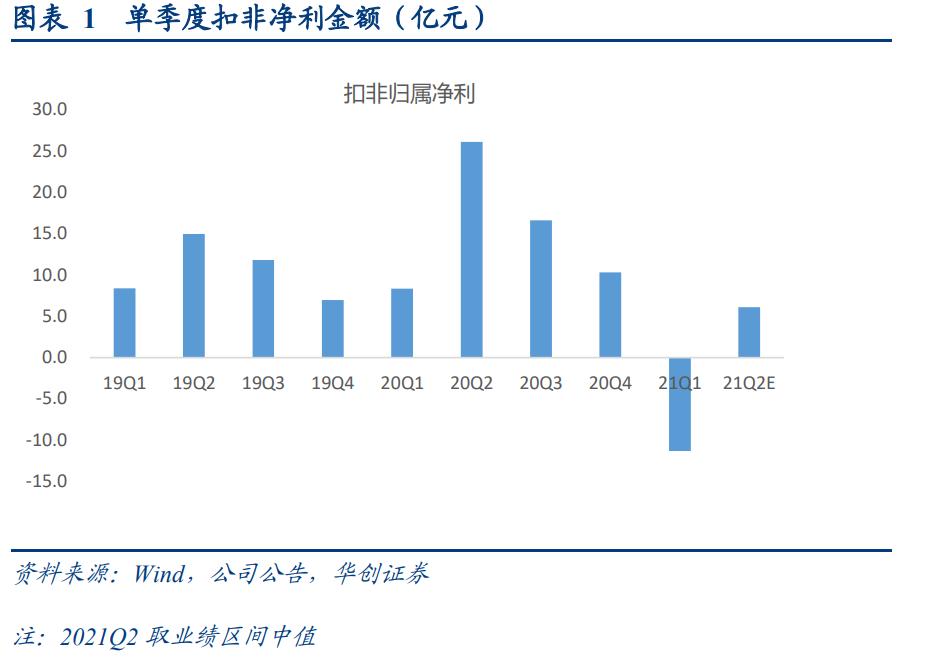 【华创交运*业绩点评】顺丰控股Q2单季度扣非净利预计6-7.3亿,环比Q1改善明显,趋势已确立