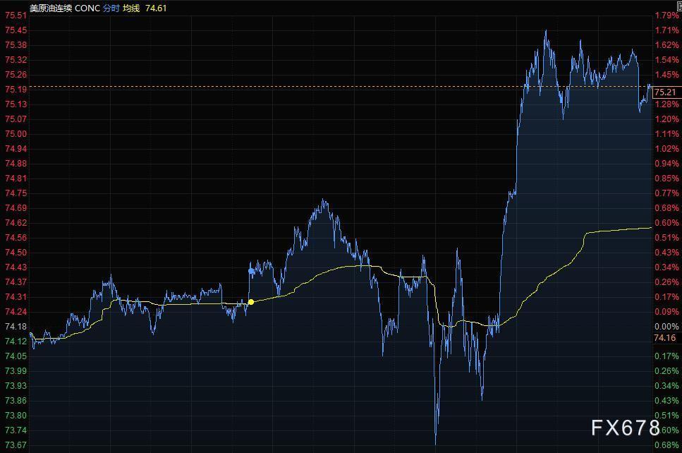财经早餐:CPI超预期上涨,美元飙升黄金持稳,油价创近一周新高