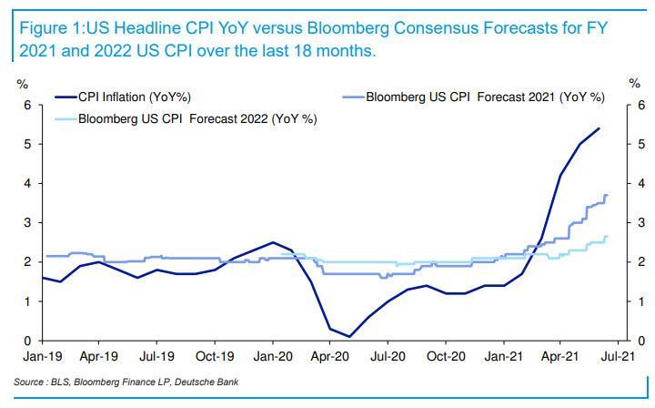 美联储褐皮书:大部分人认为通胀非暂时且会继续走高