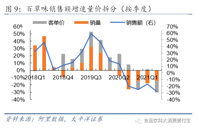 休闲零食2021H1线上数据跟踪:高基数下销售略增,龙头市占率不断下滑【太平洋食品饮料】