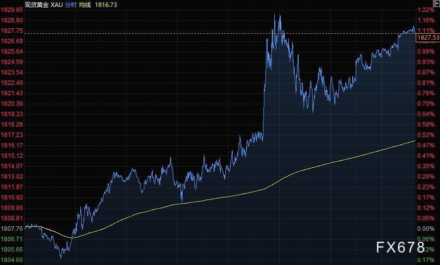 财经早餐:鲍威尔重申鸽派信息,美元走低黄金逼近1830,油价大跌3%