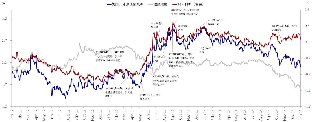 中金   海外:美联储依然不急于退出
