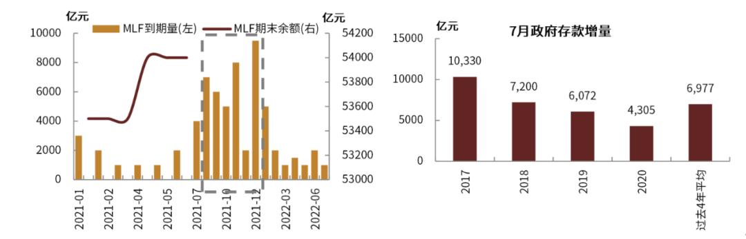 中金:货币政策取向不变,流动性无忧仍将引导债券利率下行 ——央行今日续作1000亿元MLF点评