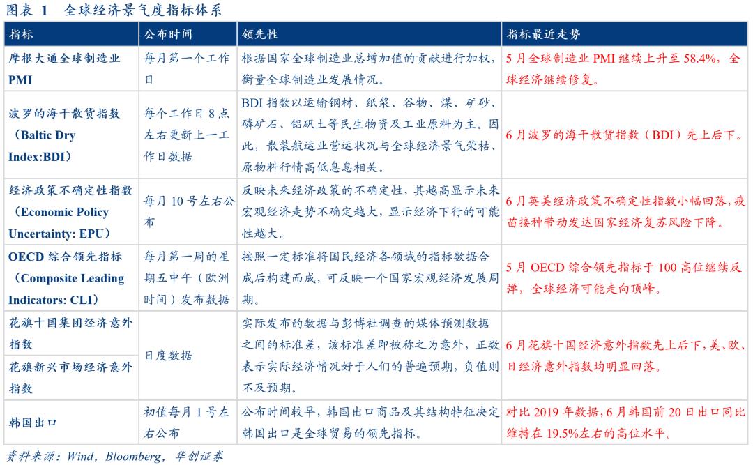 复苏态势依旧,政策变数增加——6月海外月度观察【华创固收|周冠南团队】