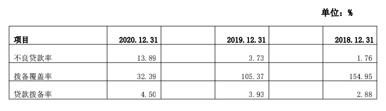 """葫芦岛银行业绩亏损背后:不良率大幅上升10%、拨备仅30%,多名股东为""""老赖"""""""