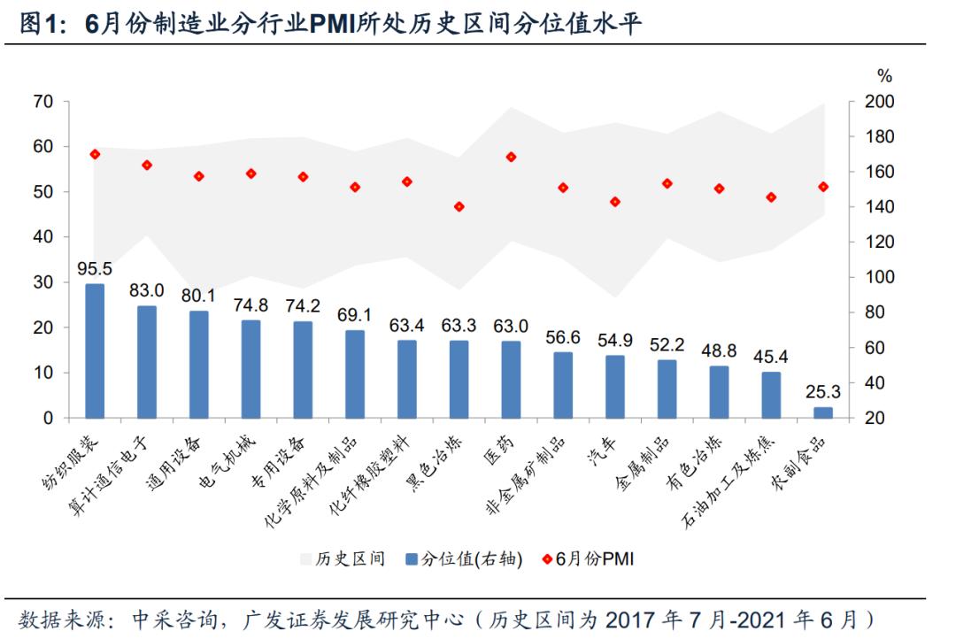 【广发宏观王丹】6月各行业景气度有哪些变化?